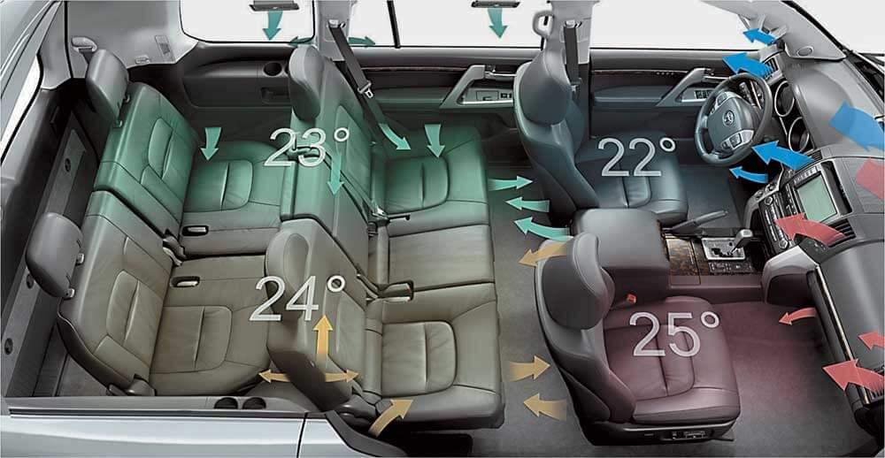 Как работает и что такое климат контроль в автомобиле.