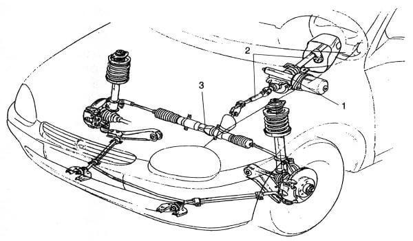 По каким причинам машину тянет влево и как это исправить.