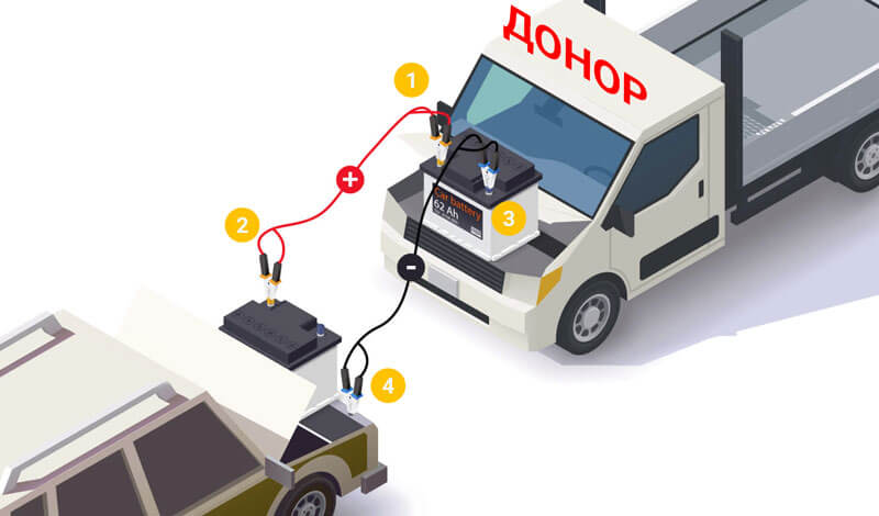 Как правильно прикурить авто