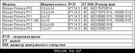 Разболтовка Ниссан Примера P12